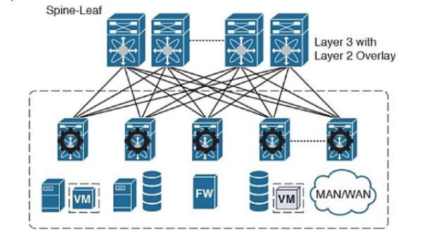 Sự tiến hóa của kiến trúc mạng doanh nghiệp & Datacenter (Phần 2)