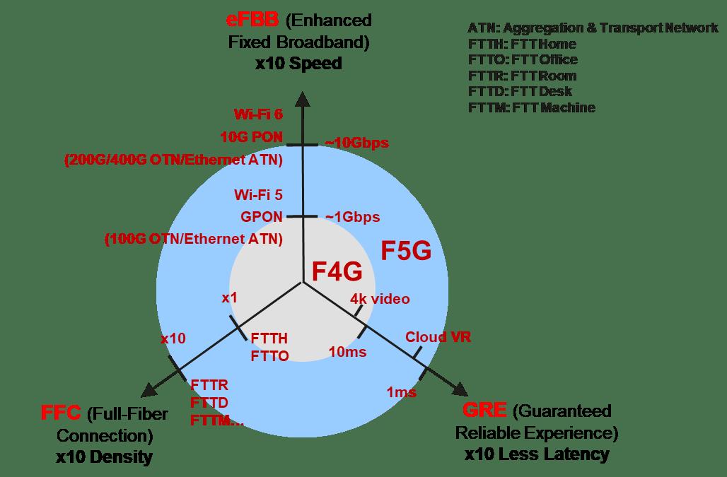 Lịch sử phát triển và xu hướng tương lai của mạng cố định